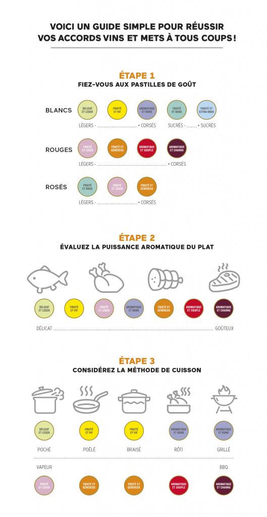 Tableau des accords en fonction de chaque pastille de goût