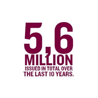 5,6 million issued in total over the last 10 years
