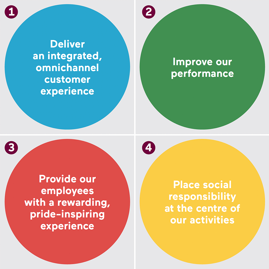 1-Deliver an integrated, omnichannel customer experience, 2-Improve our performance, 3-Provide our employees with a rewarding, pride-inspiring experience, 4-Place social responsibility at the centre of our activities
