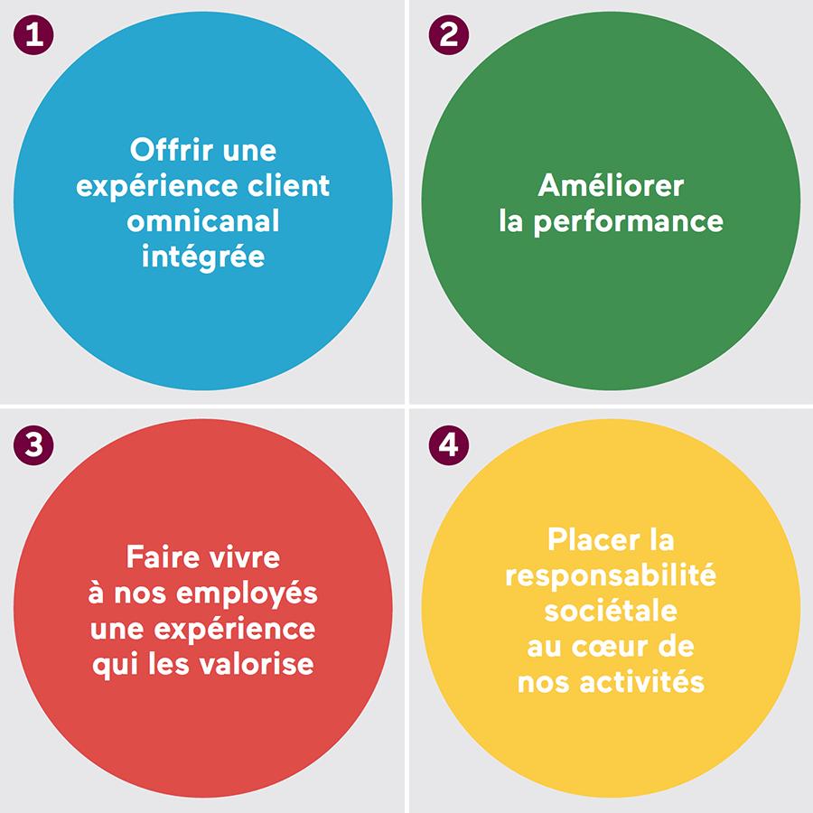 1-Offrir une expérience client omnicanal intégrée, 2-Améliorer la performance, 3-Faire vivre à nos employés une expérience qui les valorise, 4-Placer la responsabilité sociétale au coeur de nos activités