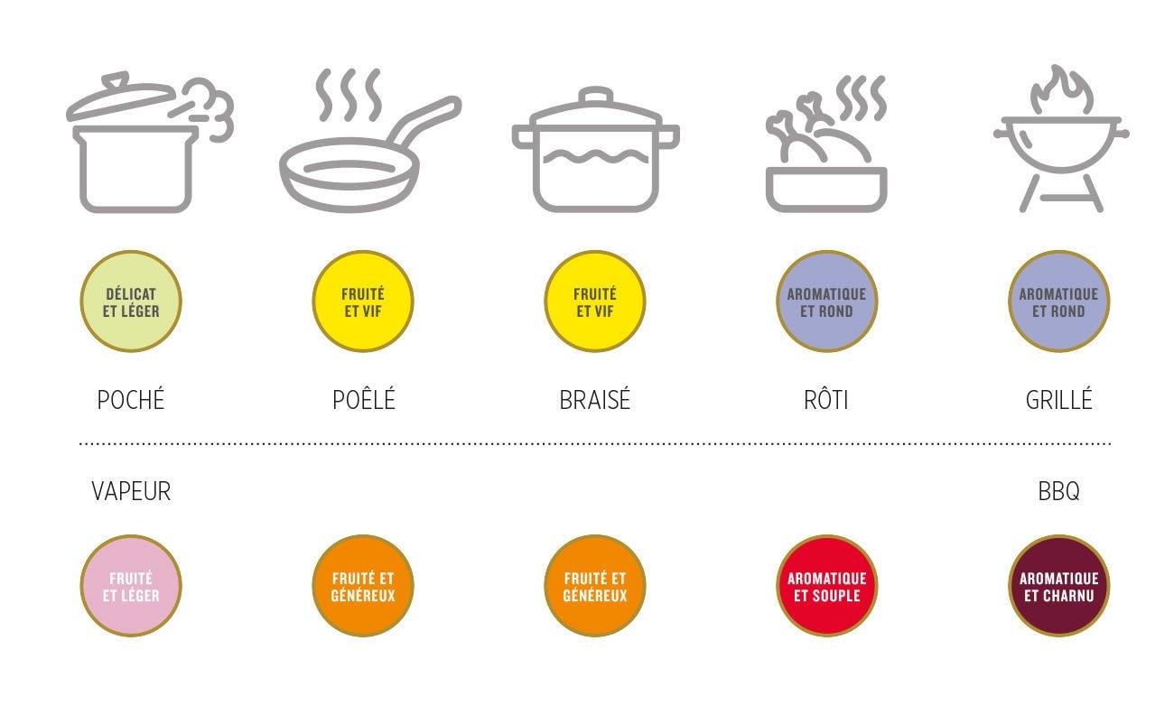 Mode de cuisson recommandé selon la pastille de goût