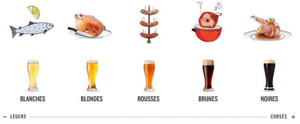 Couleurs de bières recommandées en fonction du plats.