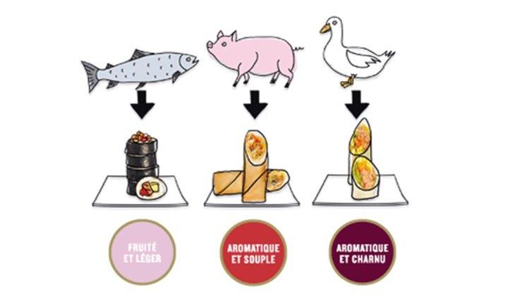 Pastilles de goût recommandées selon la viande choisie