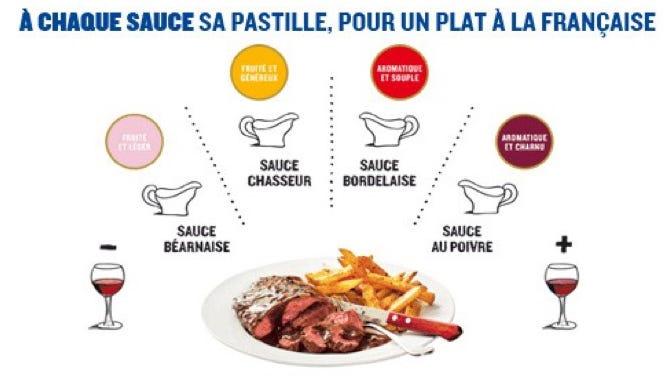 Chaque sauce classique française se marie avec une pastille différente.