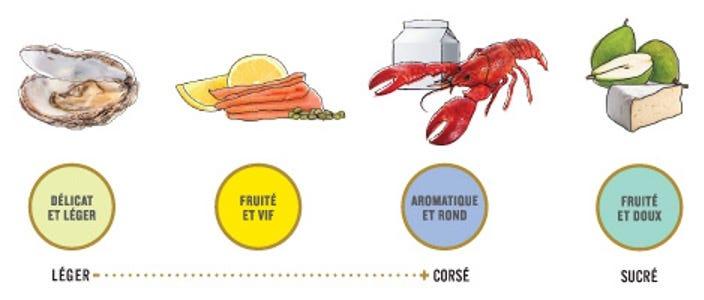 Pastilles de goût de vin blanc recommandées selon la composition du plats.