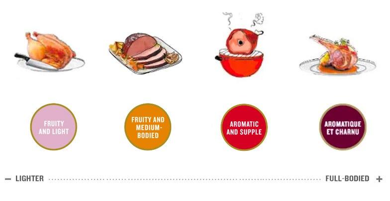 Illustration des modes de cuisson suggérés pour chaque pastille de vin rouge.